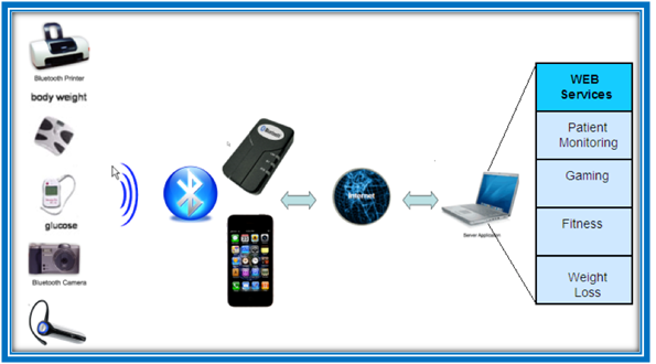 Architecture-of-Bluetooth