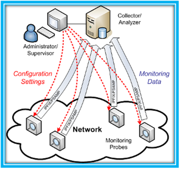 Architecture-of-Network-Attacks