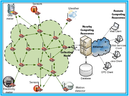 Architecture of Wireless Sensor Networks