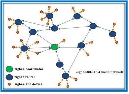 Architecture of Zigbee