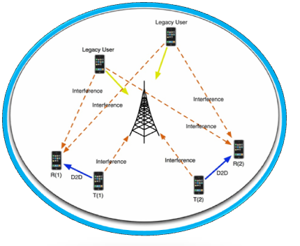 Architecture of d2d communication networks
