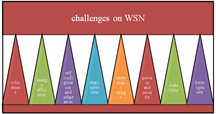 Challenges in wsn simulator omnet++ projects