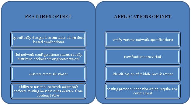 omnet++ inet framework tutorial