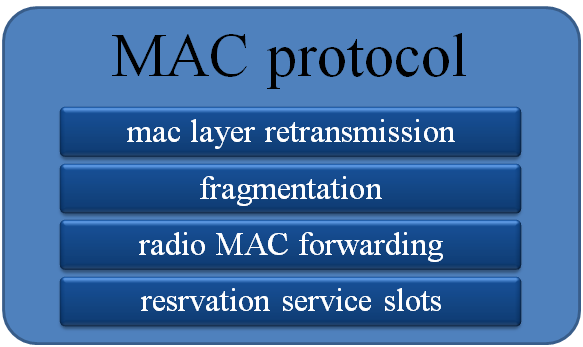 omnet++ mac protocol projects
